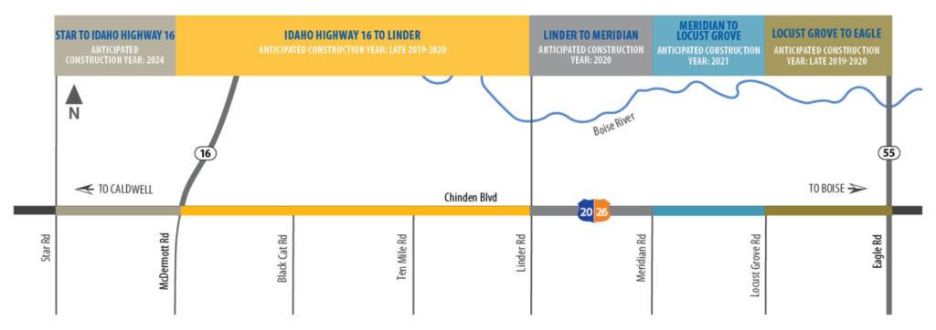 ITD to start work to widen, add pedestrian path to Chinden Blvd