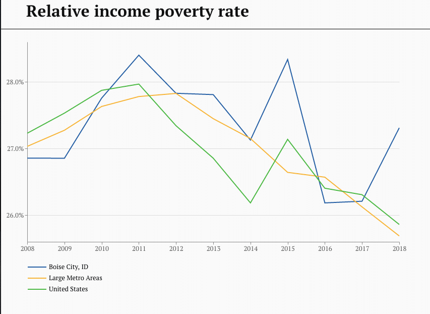 Boise Relative income poverty rate - 2008-2018