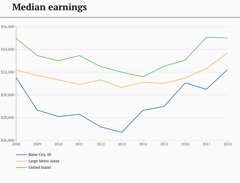 Boise median earnings - 2008-2018
