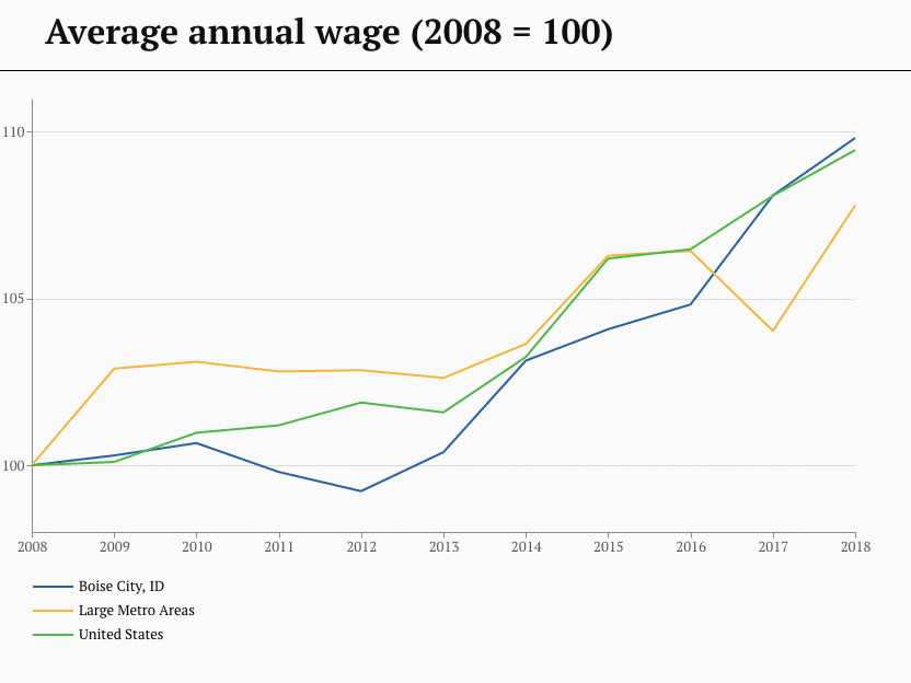 Average annual wage - 2008-2018