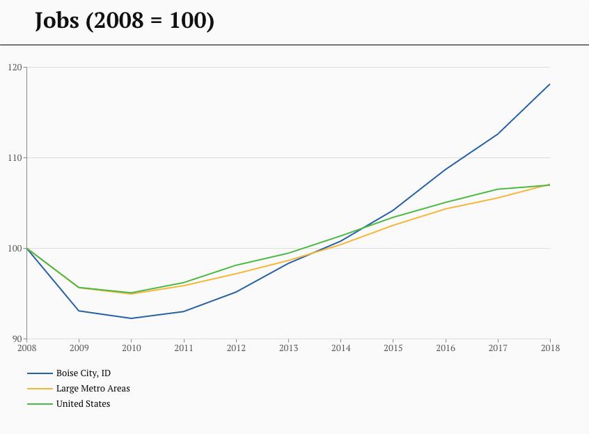 Boise Jobs Trend - 2008-2018