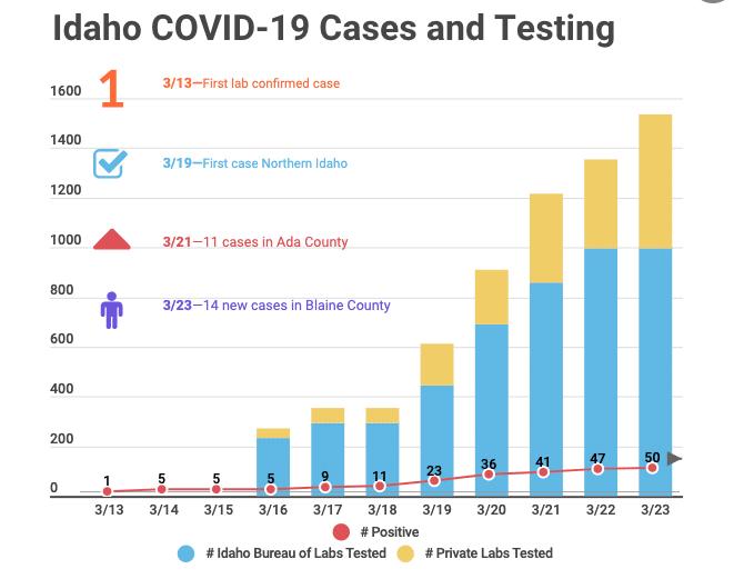 Idaho COVID-19 cases