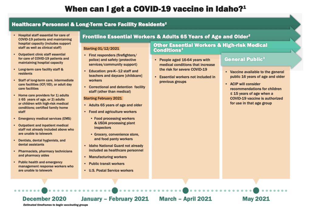 Idaho vaccine timeline