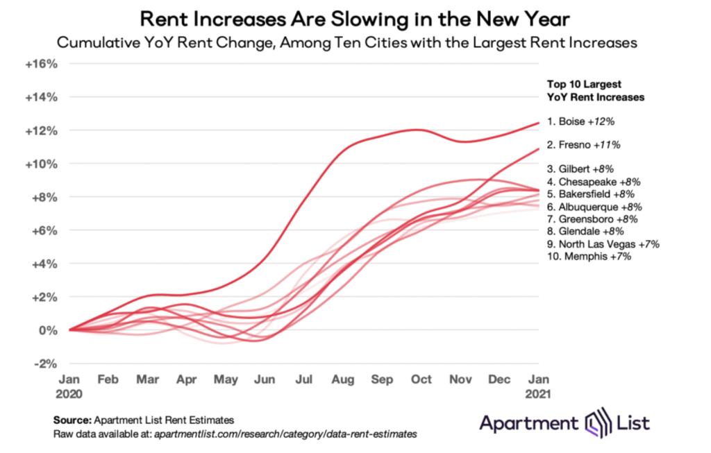 Boise apartment rents
