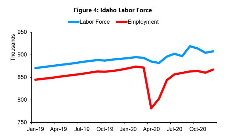 Idaho labor